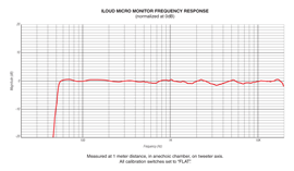iloudmm_frequency_response